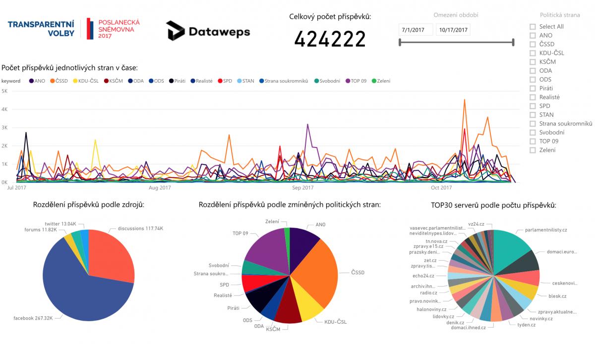 Jak se o stranách mluví a píše na internetu? – Komentář Elišky Vyhnánkové a Dataweps